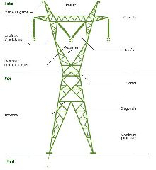Diagram illustrating the different components of a tower